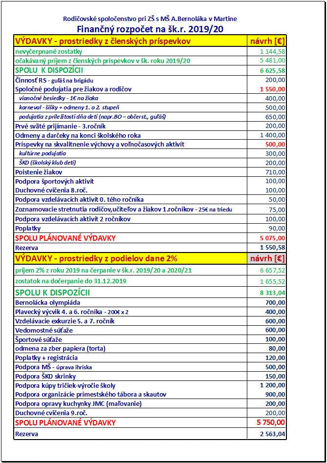 Rozpočet RS 2019/2020